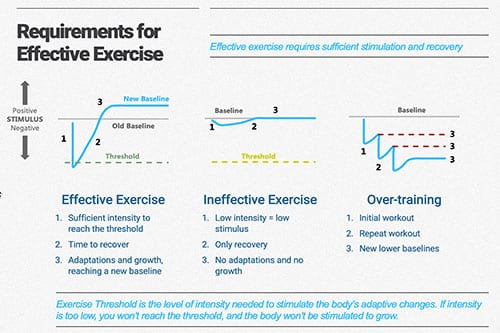 Requirements for Effective Exercise