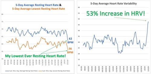 prolon heart-rate and hrv