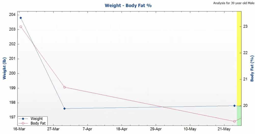ryan body fat